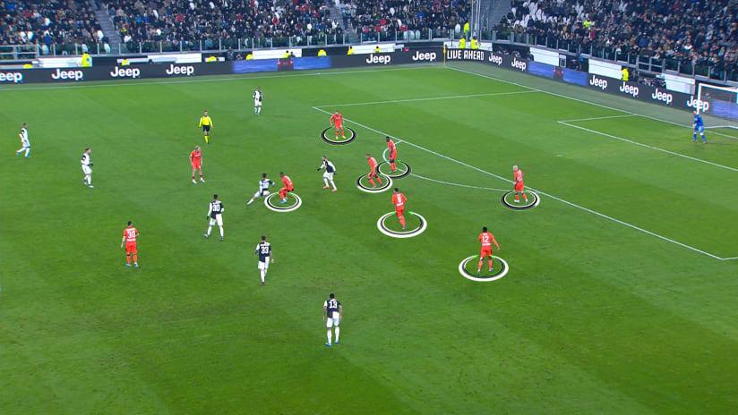 Gamereview | Coppa Italia - Last 16 | Juventus - Udinese