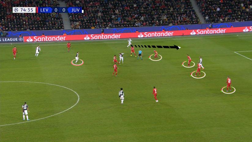Gamereview | Matchweek 6 | Bayer Leverkusen - Juventus
